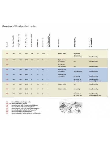 Triglav hiking guide - Triglav túrakönyv